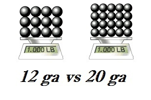 Gauge explanation