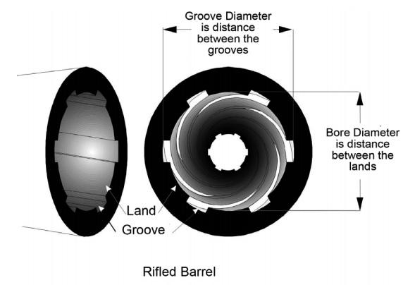 Rifled Barrel